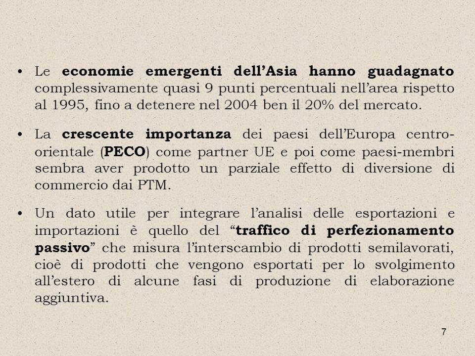 18 Sulla tematica dellintegrazione intra-PTM, invece, non sembra esserci fiducia nelle prospettive di progressi rilevanti, se non in collegamento con lapprofondimento dei rapporti economici con lUE.