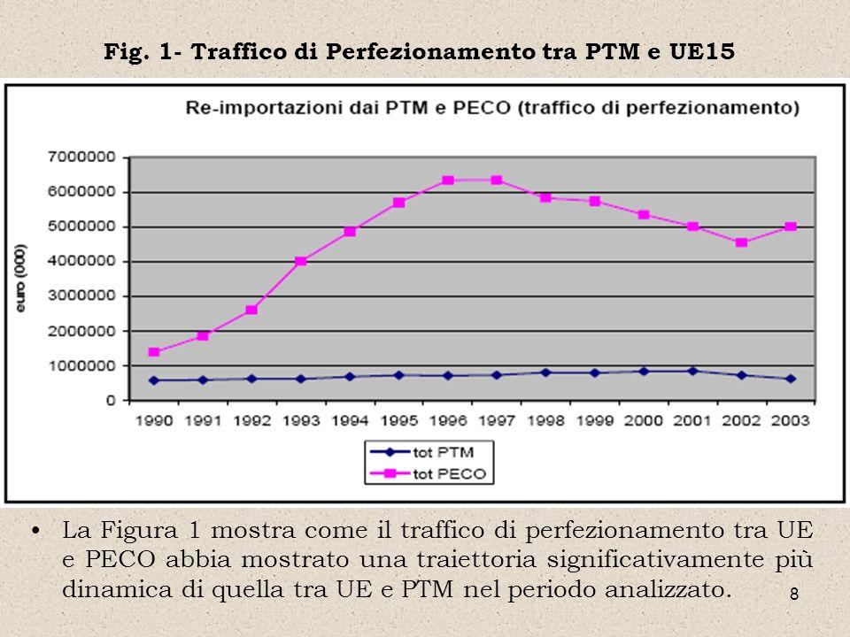 8 Fig. 1- Traffico di Perfezionamento tra PTM e UE15 La Figura 1 mostra come il traffico di perfezionamento tra UE e PECO abbia mostrato una traiettor