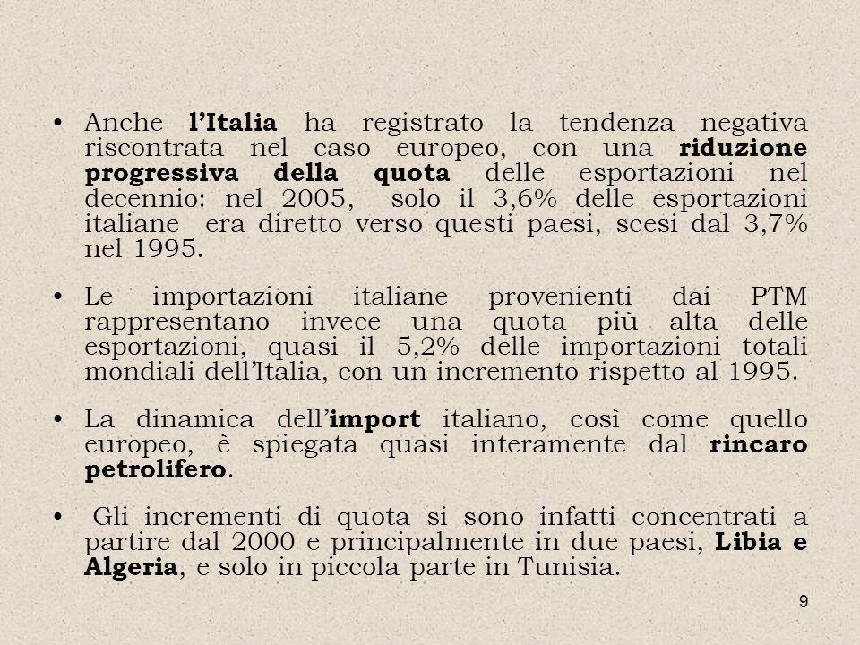 9 Anche lItalia ha registrato la tendenza negativa riscontrata nel caso europeo, con una riduzione progressiva della quota delle esportazioni nel dece