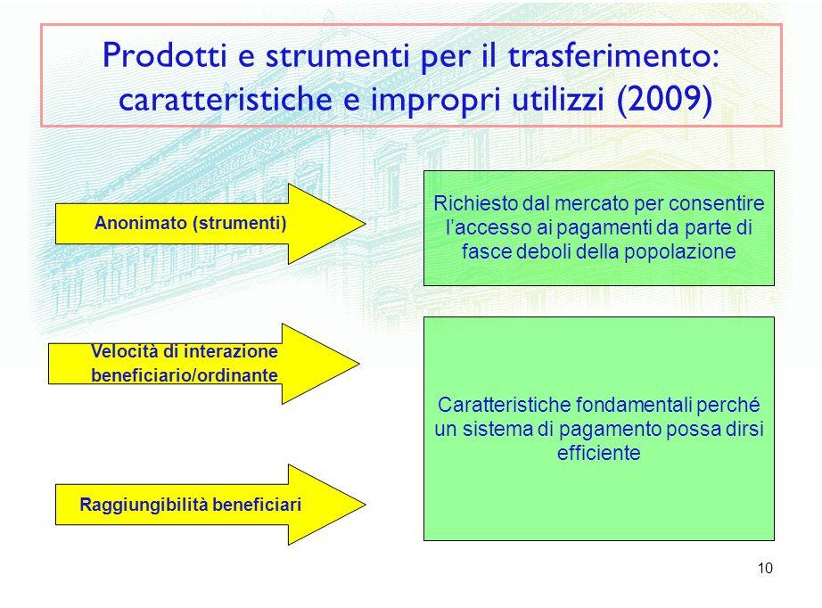 10 Prodotti e strumenti per il trasferimento: caratteristiche e impropri utilizzi (2009) Velocità di interazione beneficiario/ordinante Raggiungibilit