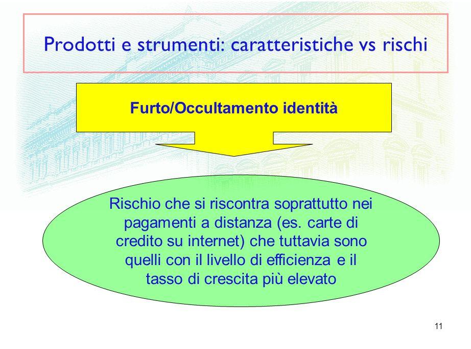 11 Prodotti e strumenti: caratteristiche vs rischi Furto/Occultamento identità Rischio che si riscontra soprattutto nei pagamenti a distanza (es. cart