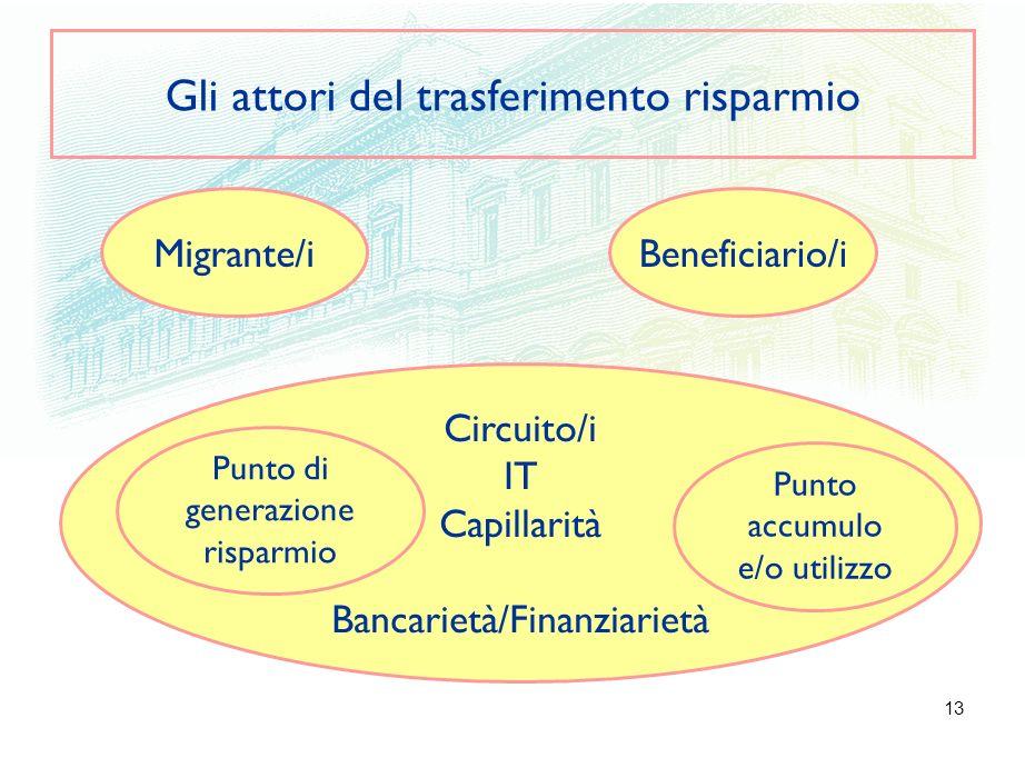 13 Gli attori del trasferimento risparmio Migrante/i Circuito/i IT Capillarità Bancarietà/Finanziarietà Punto di generazione risparmio Beneficiario/i Punto accumulo e/o utilizzo