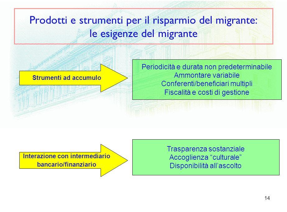 14 Prodotti e strumenti per il risparmio del migrante: le esigenze del migrante Interazione con intermediario bancario/finanziario Strumenti ad accumu