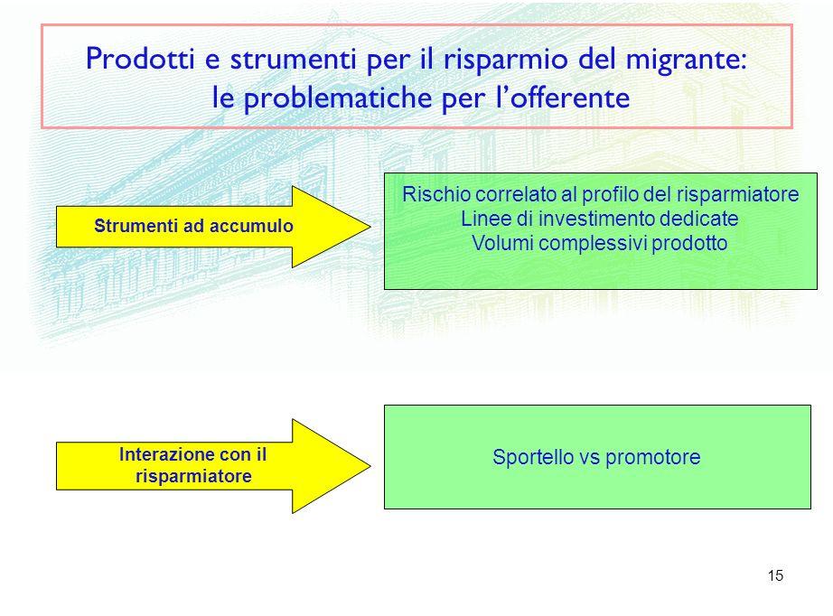15 Prodotti e strumenti per il risparmio del migrante: le problematiche per lofferente Interazione con il risparmiatore Strumenti ad accumulo Rischio