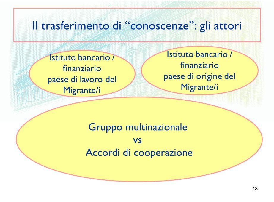 18 Il trasferimento di conoscenze: gli attori Istituto bancario / finanziario paese di lavoro del Migrante/i Gruppo multinazionale vs Accordi di coope