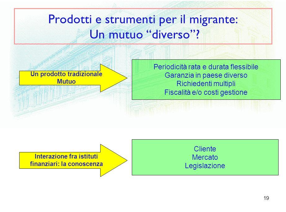 19 Prodotti e strumenti per il migrante: Un mutuo diverso.