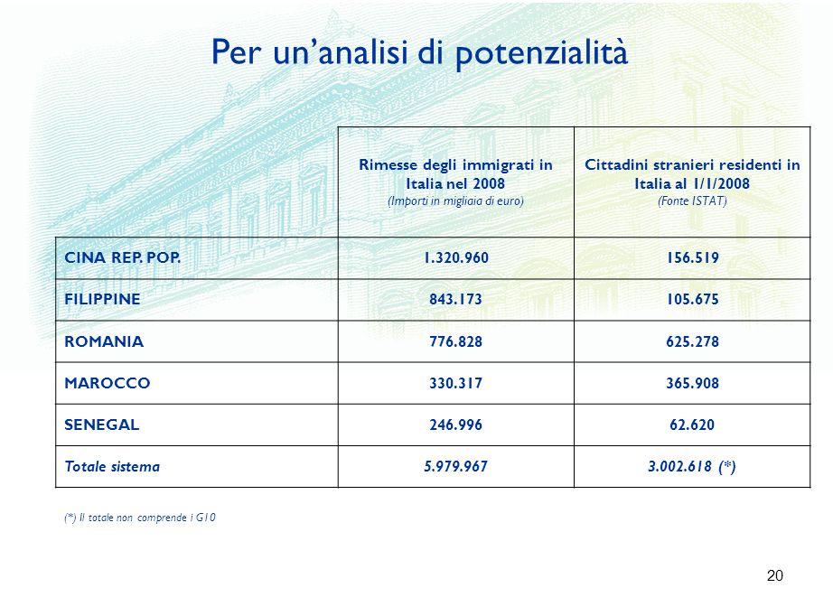 20 Rimesse degli immigrati in Italia nel 2008 (Importi in migliaia di euro) Cittadini stranieri residenti in Italia al 1/1/2008 (Fonte ISTAT) CINA REP