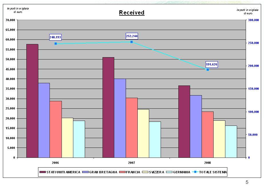 16 La valutazione costi/opportunità del proponente lo strumento (analisi di remuneratività del prodotto, della relazione, del settore) del sottoscrittore (analisi di convenienza del prodotto, delle politiche di investimento del proponente, della relazione) Prodotti e strumenti per il risparmio del migrante: punti di approfondimento