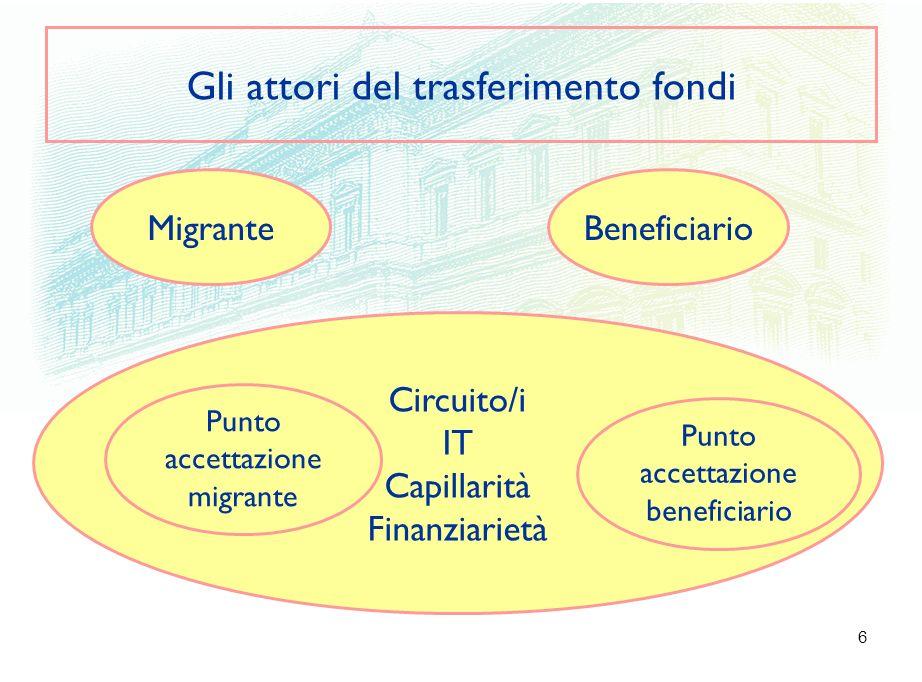 6 Gli attori del trasferimento fondi Migrante Circuito/i IT Capillarità Finanziarietà Punto accettazione migrante Beneficiario Punto accettazione beneficiario