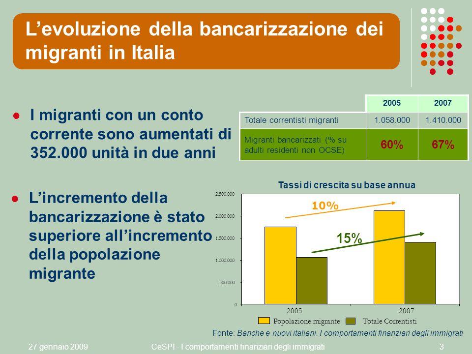27 gennaio 2009CeSPI - I comportamenti finanziari degli immigrati3 I migranti con un conto corrente sono aumentati di 352.000 unità in due anni Levoluzione della bancarizzazione dei migranti in Italia 20052007 Totale correntisti migranti1.058.0001.410.000 Migranti bancarizzati (% su adulti residenti non OCSE) 60%67% Lincremento della bancarizzazione è stato superiore allincremento della popolazione migrante Tassi di crescita su base annua 0 500.000 1.000.000 1.500.000 2.000.000 2.500.000 20052007 Totale Correntisti Popolazione migrante 10% 15% Fonte: Banche e nuovi italiani.