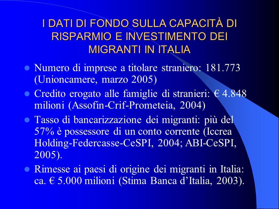 I DATI DI FONDO SULLA CAPACITÀ DI RISPARMIO E INVESTIMENTO DEI MIGRANTI IN ITALIA Numero di imprese a titolare straniero: 181.773 (Unioncamere, marzo