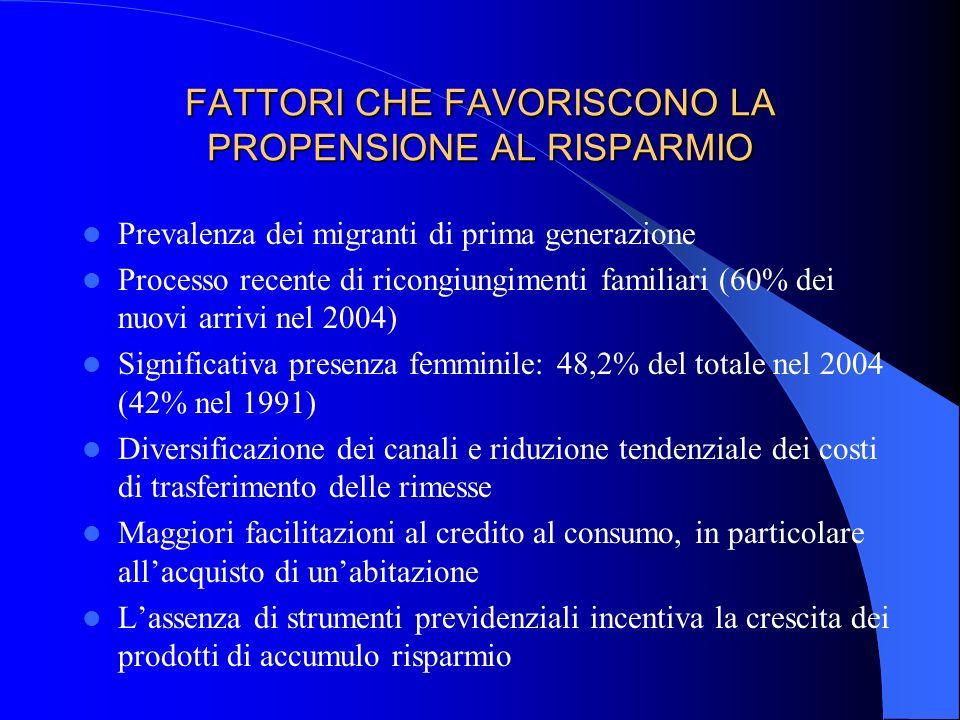 FATTORI CHE FAVORISCONO LA PROPENSIONE AL RISPARMIO Prevalenza dei migranti di prima generazione Processo recente di ricongiungimenti familiari (60% d