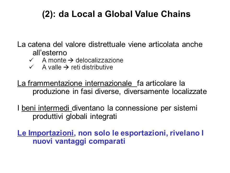 La catena del valore distrettuale viene articolata anche allesterno A monte delocalizzazione A valle reti distributive La frammentazione internazional