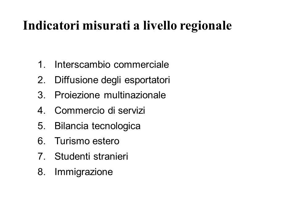 1.Interscambio commerciale 2.Diffusione degli esportatori 3.Proiezione multinazionale 4.Commercio di servizi 5.Bilancia tecnologica 6.Turismo estero 7