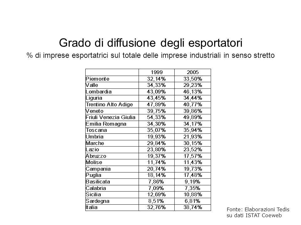 Grado di diffusione degli esportatori % di imprese esportatrici sul totale delle imprese industriali in senso stretto Fonte: Elaborazioni Tedis su dat