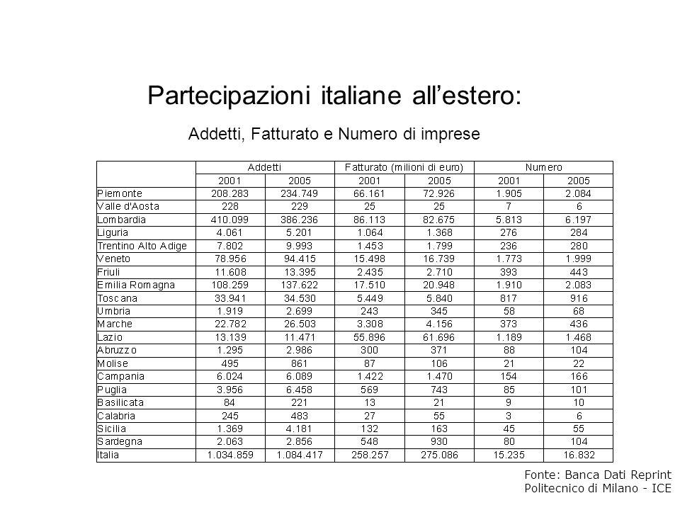 Partecipazioni italiane allestero: Addetti, Fatturato e Numero di imprese Fonte: Banca Dati Reprint Politecnico di Milano - ICE