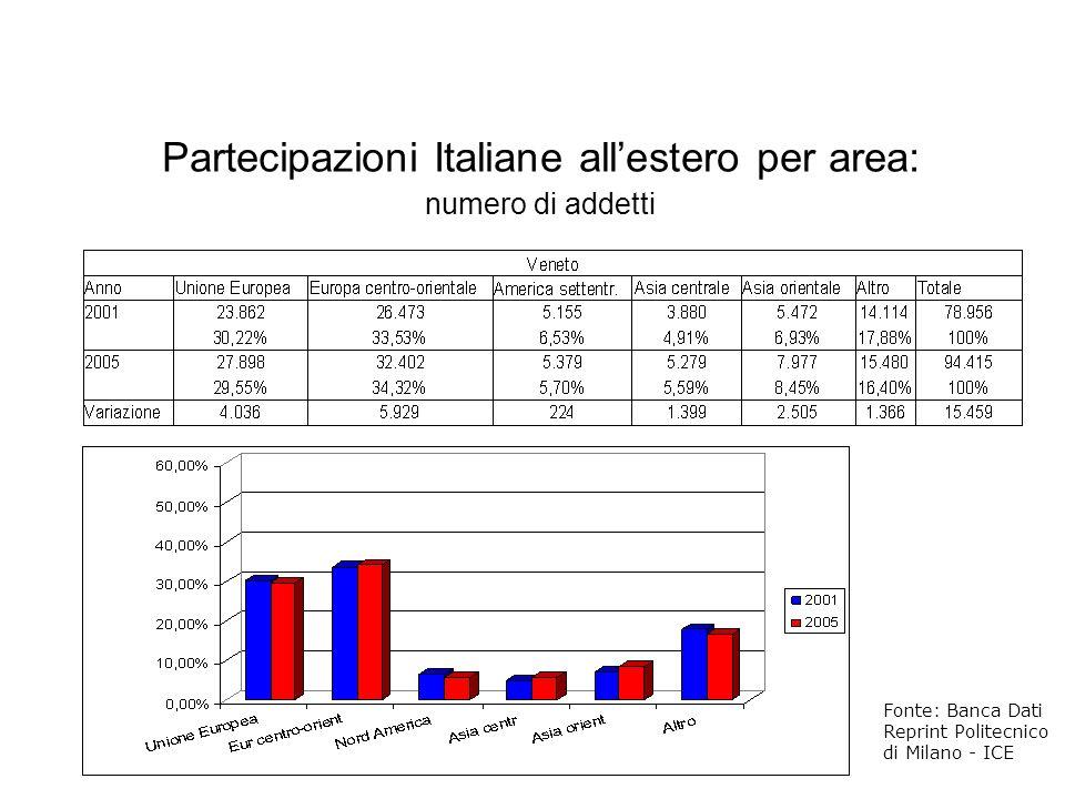 Fonte: Banca Dati Reprint Politecnico di Milano - ICE Partecipazioni Italiane allestero per area: numero di addetti