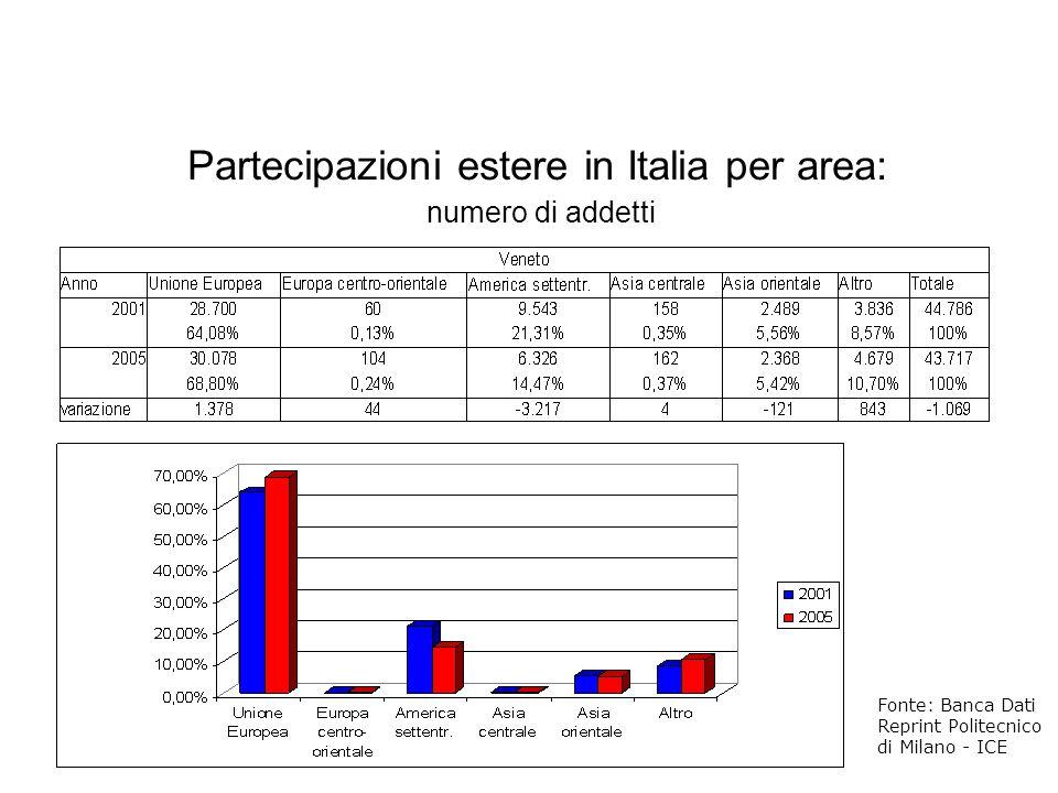 Fonte: Banca Dati Reprint Politecnico di Milano - ICE Partecipazioni estere in Italia per area: numero di addetti
