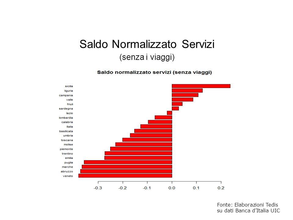 Fonte: Elaborazioni Tedis su dati Banca dItalia UIC Saldo Normalizzato Servizi (senza i viaggi)