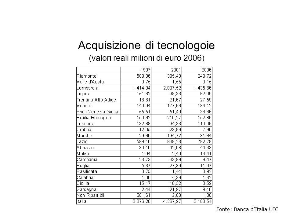 Fonte: Banca dItalia UIC Acquisizione di tecnologoie (valori reali milioni di euro 2006)