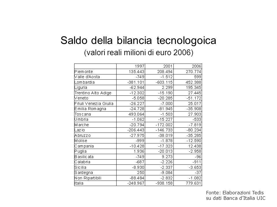 Fonte: Elaborazioni Tedis su dati Banca dItalia UIC Saldo della bilancia tecnologoica (valori reali milioni di euro 2006)