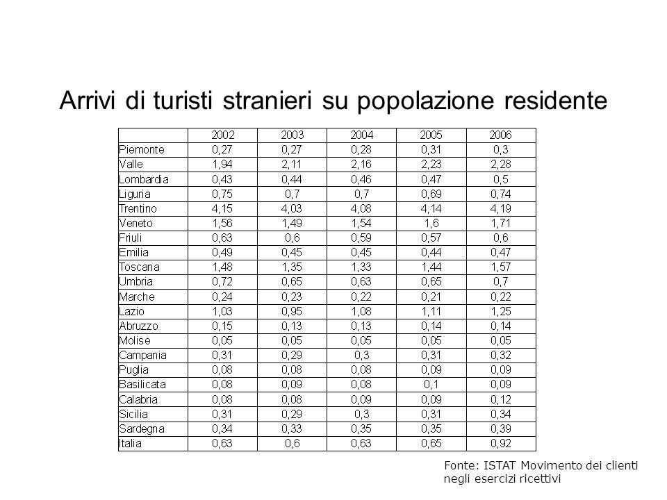 Arrivi di turisti stranieri su popolazione residente Fonte: ISTAT Movimento dei clienti negli esercizi ricettivi