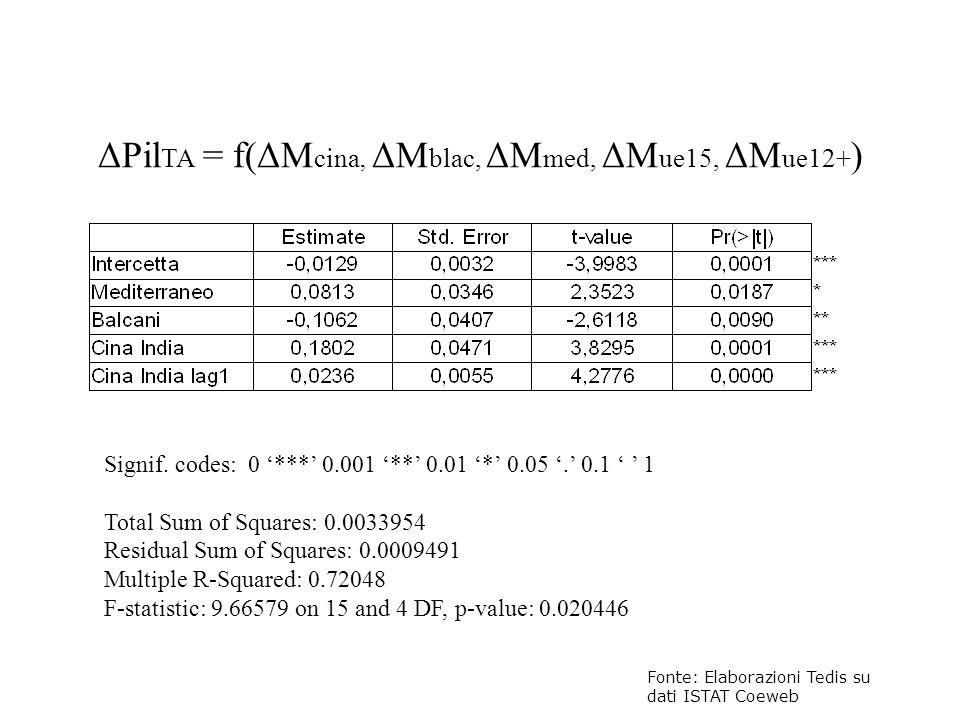 ΔPil TA = f(ΔM cina, ΔM blac, ΔM med, ΔM ue15, ΔM ue12+ ) Fonte: Elaborazioni Tedis su dati ISTAT Coeweb Signif. codes: 0 *** 0.001 ** 0.01 * 0.05. 0.