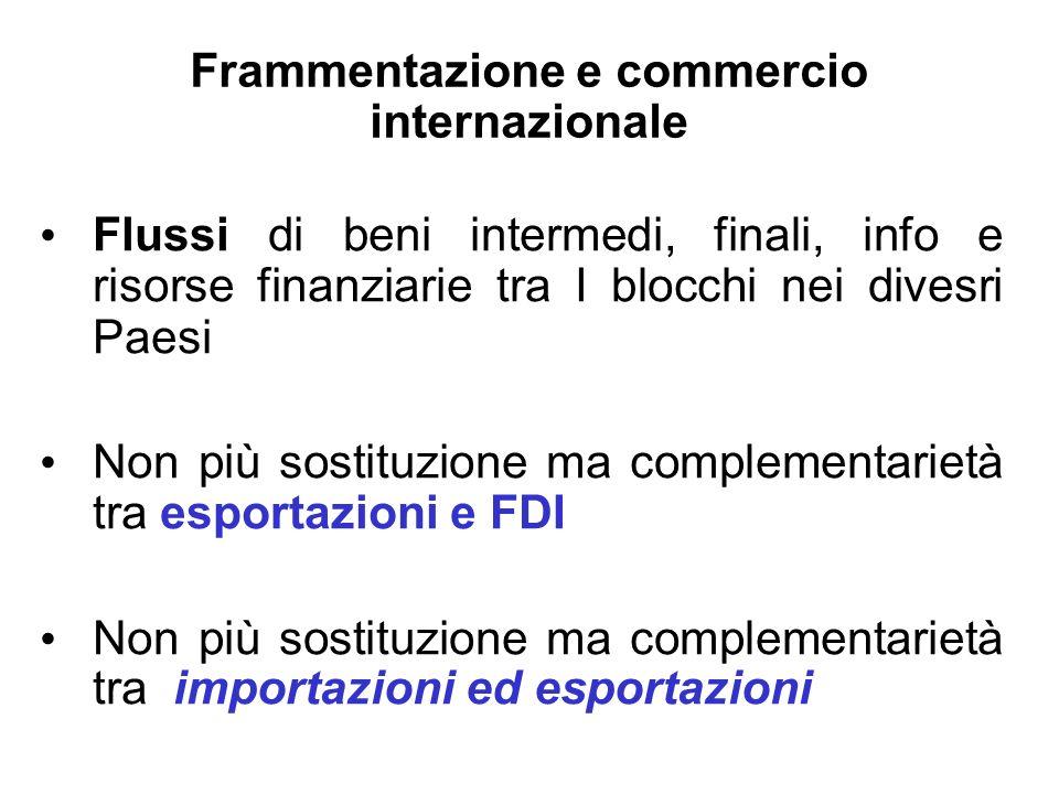 Frammentazione e commercio internazionale Flussi di beni intermedi, finali, info e risorse finanziarie tra I blocchi nei divesri Paesi Non più sostitu