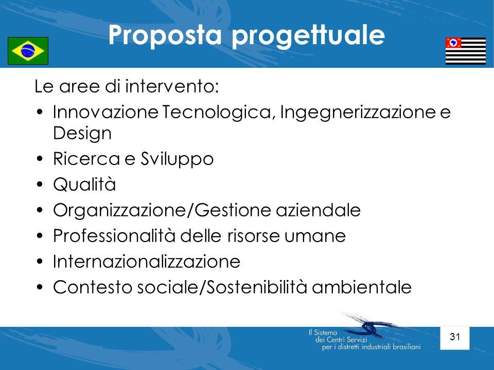 31 Le aree di intervento: Innovazione Tecnologica, Ingegnerizzazione e Design Ricerca e Sviluppo Qualità Organizzazione/Gestione aziendale Professiona
