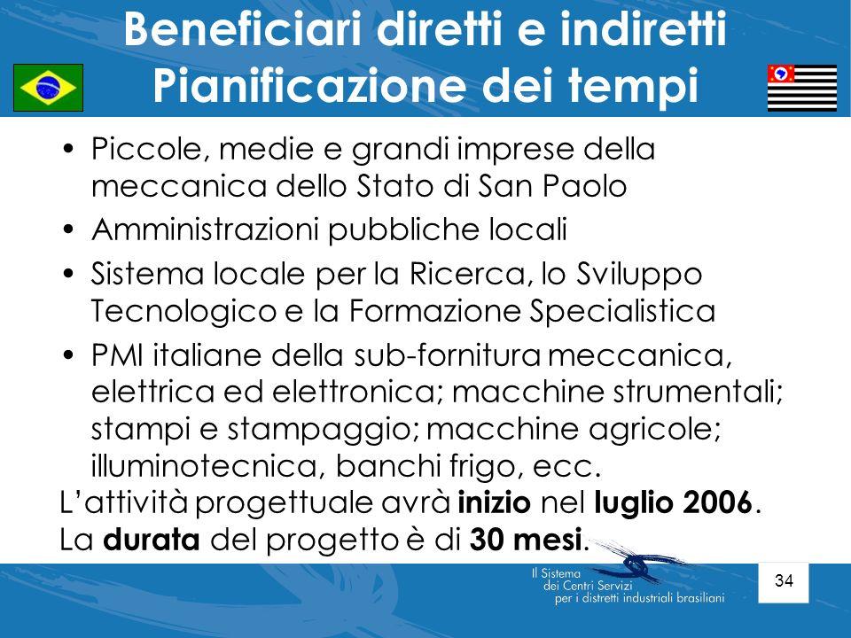 34 Piccole, medie e grandi imprese della meccanica dello Stato di San Paolo Amministrazioni pubbliche locali Sistema locale per la Ricerca, lo Svilupp