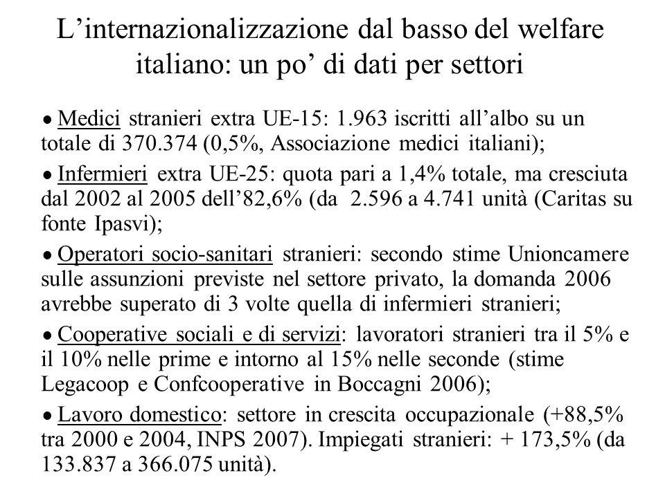 Linternazionalizzazione dal basso del welfare italiano: un po di dati per settori Medici stranieri extra UE-15: 1.963 iscritti allalbo su un totale di