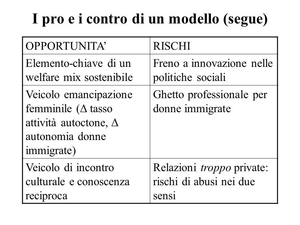 I pro e i contro di un modello (segue) OPPORTUNITARISCHI Elemento-chiave di un welfare mix sostenibile Freno a innovazione nelle politiche sociali Vei