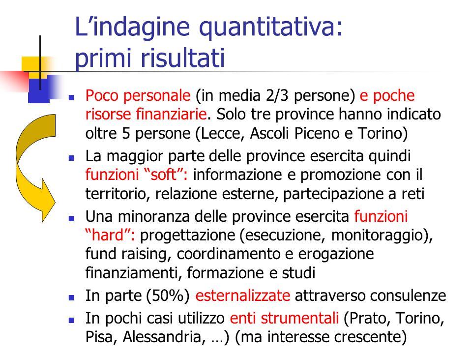 Lindagine quantitativa: primi risultati Poco personale (in media 2/3 persone) e poche risorse finanziarie. Solo tre province hanno indicato oltre 5 pe