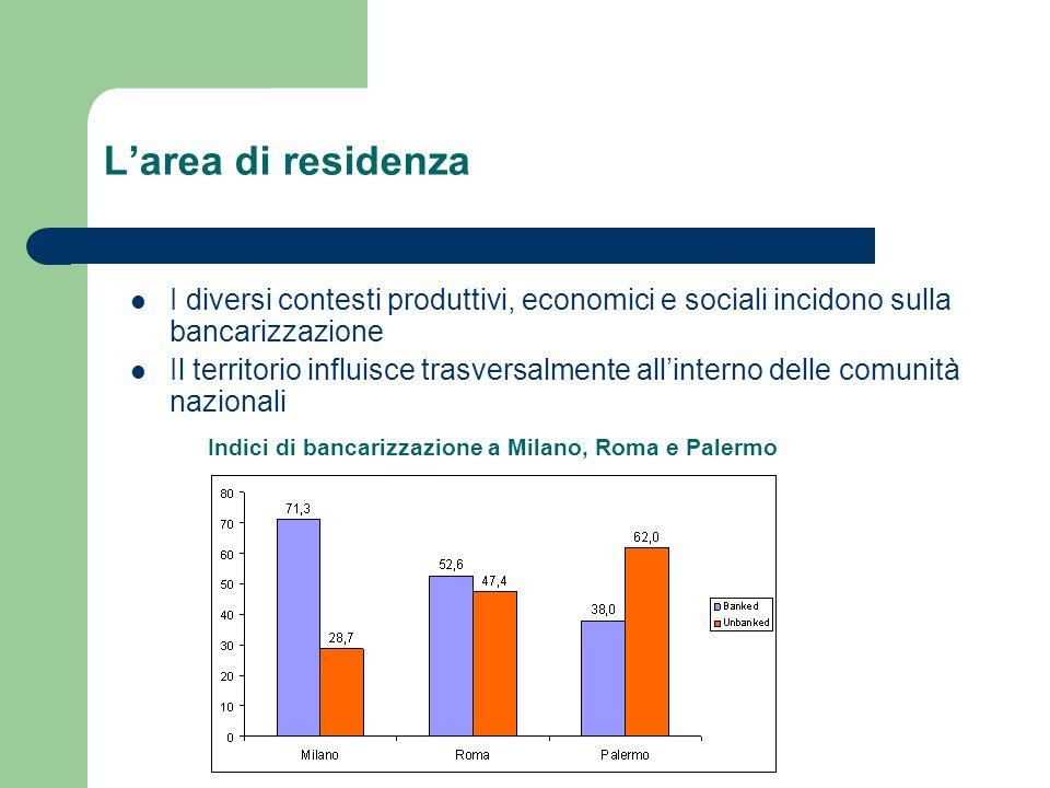 Lalfabetizzazione bancaria precedente I migranti con conto corrente nel paese dorigine hanno più del doppio di possibilità di avviare un rapporto bancario in Italia I non bancarizzati nel paese dorigine hanno il 10% in più di probabilità di non bancarizzarsi nemmeno in Italia In Italia BancarizzatiNon bancarizzati Nel paese d origine Bancarizzati68,6%31,4% Non bancarizzati45,5%54,5%