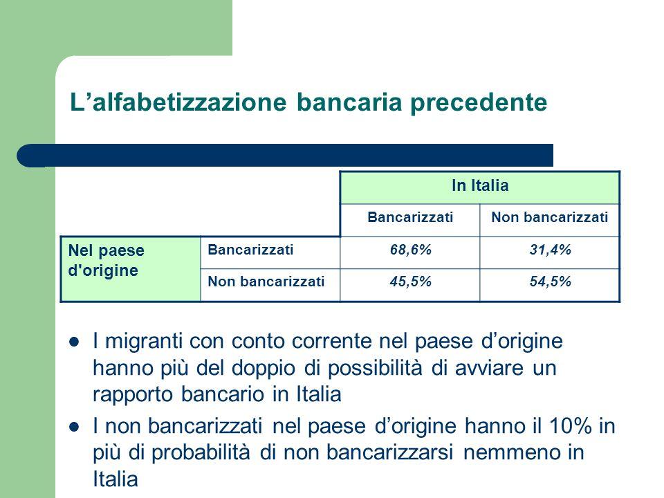 Il fattore più importante: lanzianità del percorso migratorio Corrispondenza tra anzianità migratoria e maggiore propensione alla bancarizzazione La bancarizzazione cresce con il passare degli anni trascorsi in Italia Crescita della bancarizzazione rispetto agli anni di permanenza in Italia