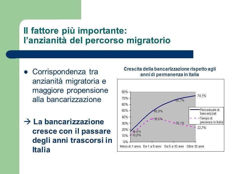 Motivi della richiesta di finanziamento Acquisto della casa in Italia e dellauto/moto (50% dei finanziamenti) Spese impreviste (19%) Acquisto della casa nel paese di origine (9%) Finanziamenti per lavvio di unattività (5,6%) Motivi per cui non è stato concesso Mancanza o insufficienza di garanzie (46%) Reddito insufficiente (33%) Documentazione richiesta (30%)