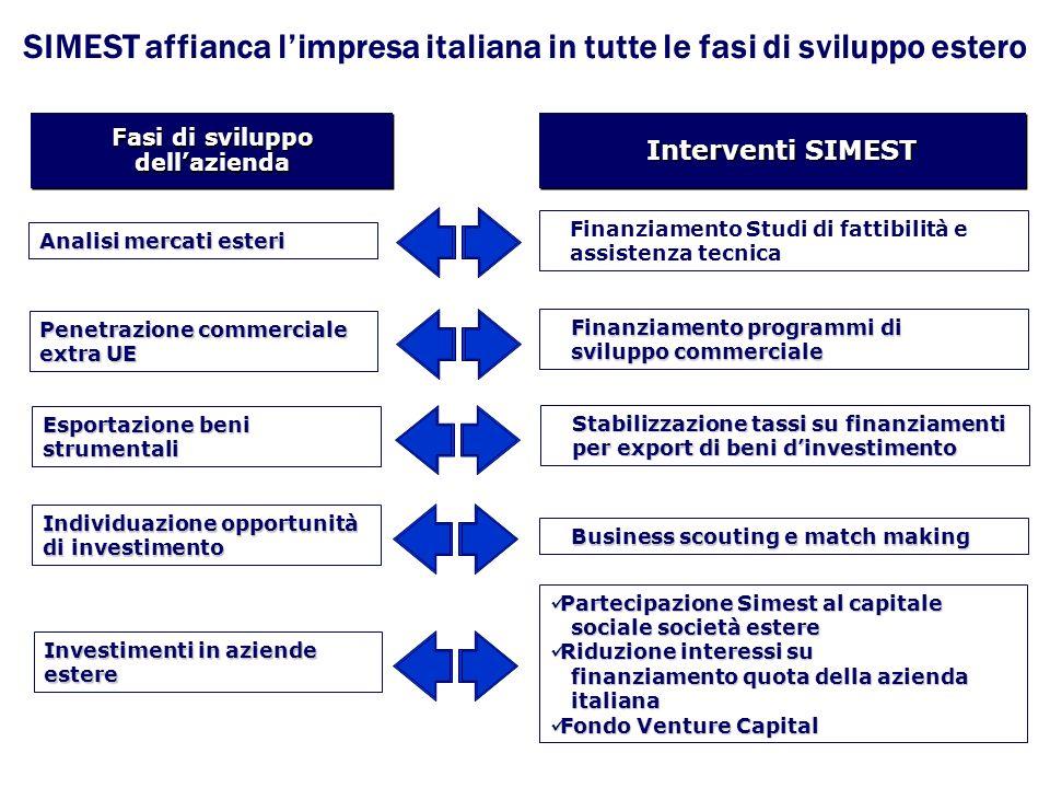 Tassi di interesse Validità dal 01/11/2008 al 30/11/2008 Legge 394/812,16% Dlgs 143/98, art.