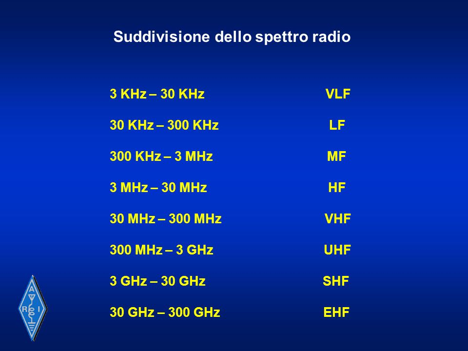 Fino a frequenze di alcune decine di MHz, le comunicazioni radio a lunga distanza sono consentite da un nota proprietà degli strati di gas ionizzato: unonda elettromagnetica incidente (da direzione opportuna) un volume a sufficiente densità di ionizzazione, può essere diffusa, rifratta o riflessa.
