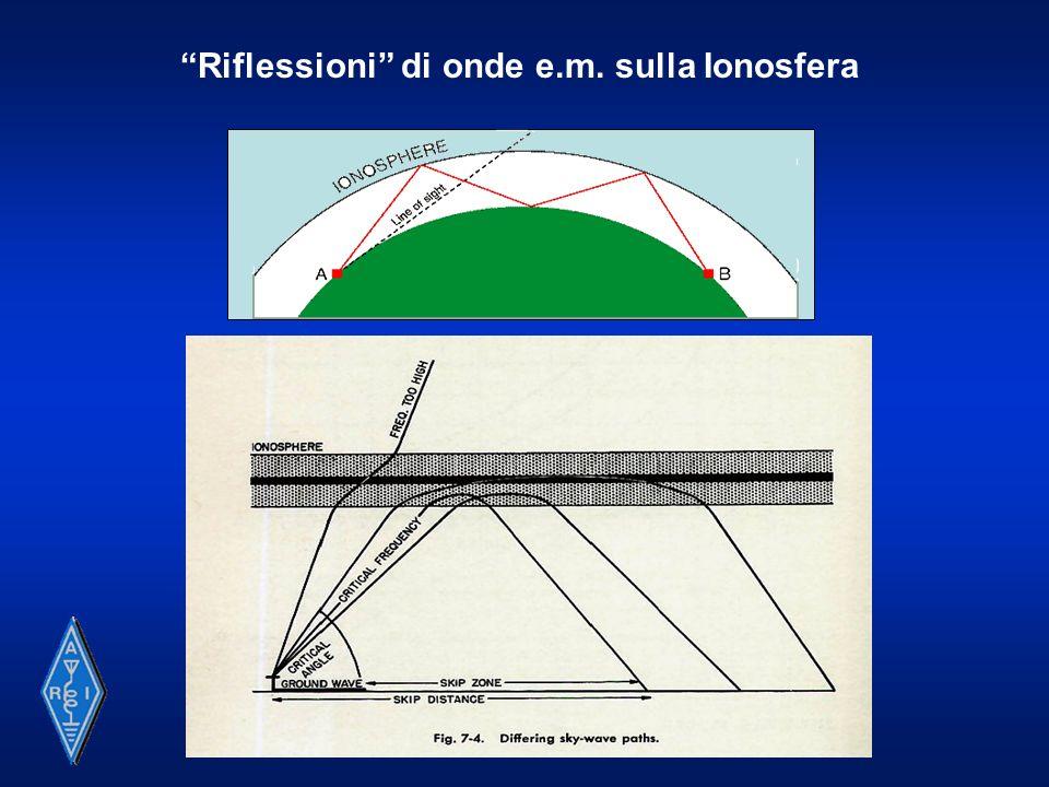 Su frequenze più alte, leventuale possibilità di trasmissione a grande distanza è demandata a fenomeni propagativi di natura diversa, presenti su base regolare o, più tipicamente, occasionale: Diffusione Troposferica ( Tropo Scatter ) Super-Rifrazione Troposferica Rain Scatter e Snow Scatter Propagazione Trans-Equatoriale Diffusione Ionoferica Riflessione su strato E-sporadico FAI – Scatter Diffusione da Aurore Boreali Diffusione da Meteore ( Meteor Scatter )