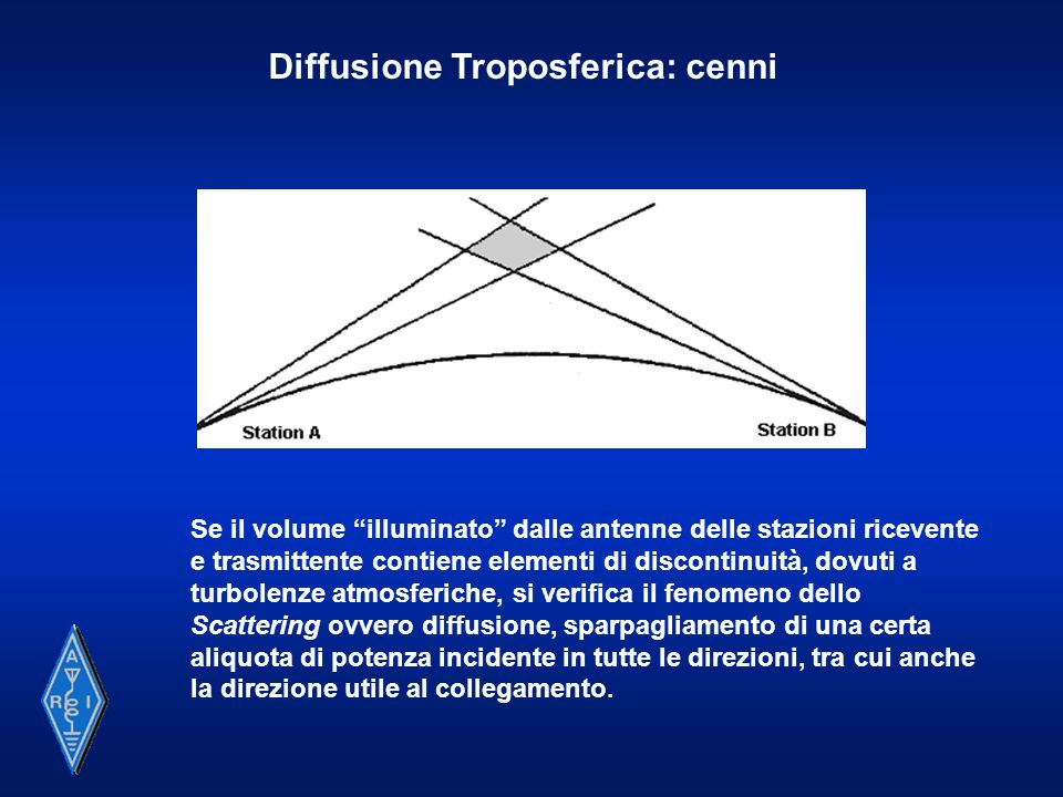 Rifrazione Troposferica: cenni α β ε2ε2 ε1ε1 Legge di Snell per due mezzi omogenei (di uguale permeabilità magnetica relativa) ( Sin β ) / ( Sin α) = ε1ε1 / ε2ε2 Modello semplificato di atmosfera stratificata- ε decrescente con la quota Passaggio al limite - Modello (più realistico) con ε decrescente linearmente rispetto alla quota (Modello detto di Atmosfera Standard) ε5ε4ε3ε2ε1ε5ε4ε3ε2ε1