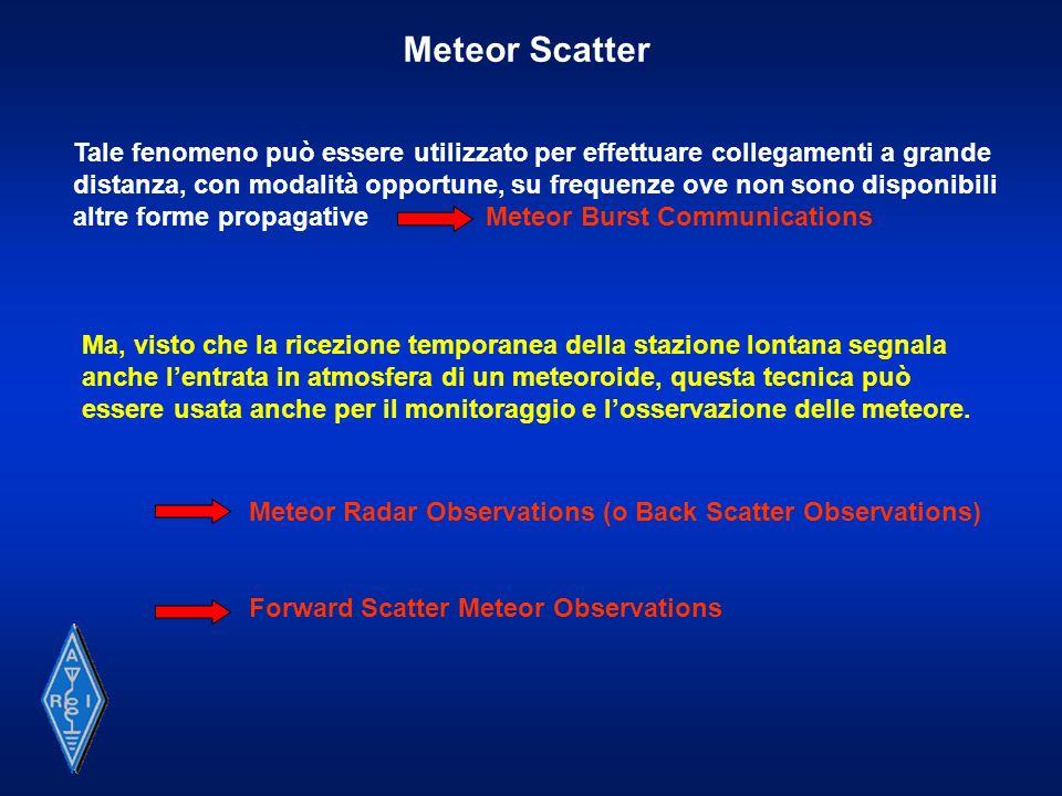Meteor Back Scatter Observations Antenna Radar Meteora Radar Meteorici Attivi
