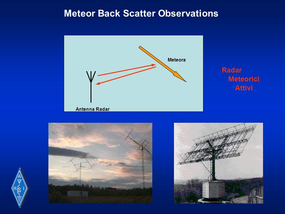Forward Meteor Scatter Observations Meteora TrasmettitoreRicevitore A differenza della tecnica precedente, tipica dellambito accademico e professionale, il Forward Meteor Scatter è alla portata dei ricercatori amatoriali, qualora si utilizzi trasmettitori preesistenti.
