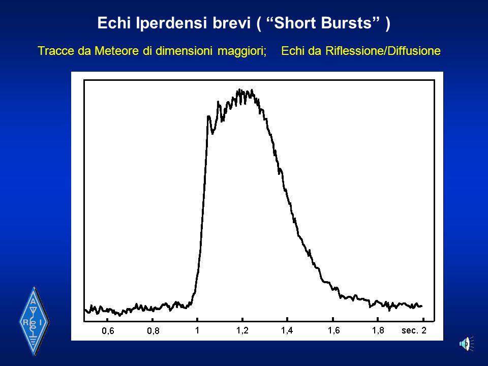 Echi Iperdensi lunghi ( Long Bursts ) Tracce da Meteore di dimensioni considerevoli; Echi da Riflessione Speculare con eventuali interferenze