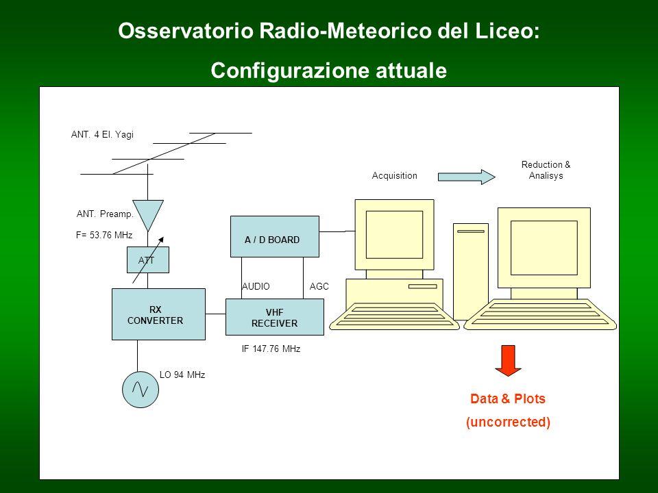 Frequenza operativa scelta: 53.7604 MHz (RAI1, Monte Cammarata, Sicilia) Questo trasmettitore presenta caratteristiche ottimali, ad eccezione di una forte interferenza causata da un ripetitore RAI locale (Muggia); sarà pertanto necessario, in futuro, cambiare frequenza di lavoro.