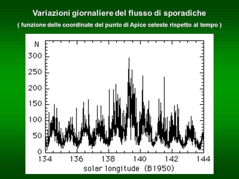 Variazioni giornaliere del flusso di sporadiche ( funzione delle coordinate del punto di Apice celeste rispetto al tempo )
