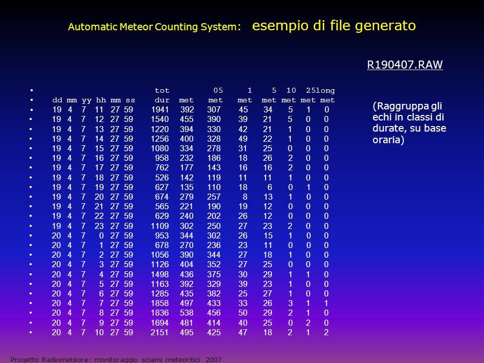 Andamento giornaliero del flusso meteoritico Source: METEOR SCIENCE AND ENGINEERING, D.W.R.