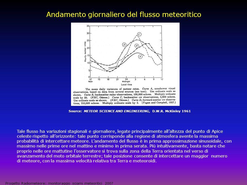 Verifica del flusso meteorico giornaliero Progetto Radiometeore: monitoraggio sciami meteoritici 2007