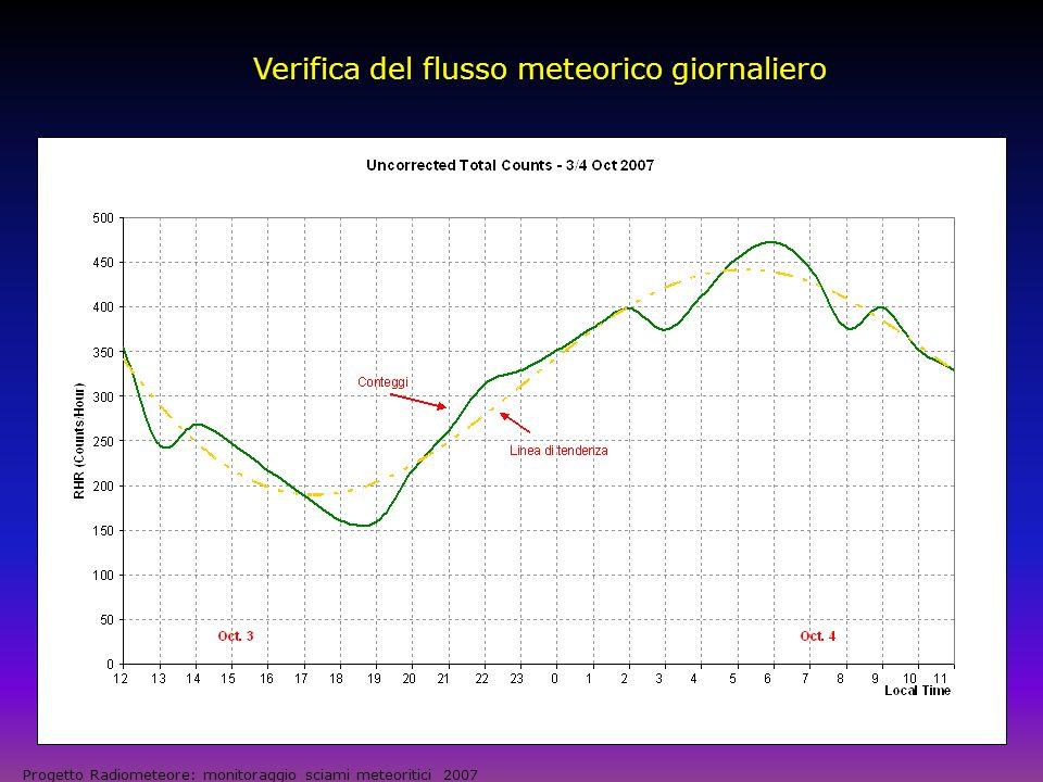 Osservazioni su base continuativa Progetto Radiometeore: monitoraggio sciami meteoritici 2007 Il generico conteggio rileva il flusso giornaliero di meteore sporadiche, con sovrapposti eventuali sciami