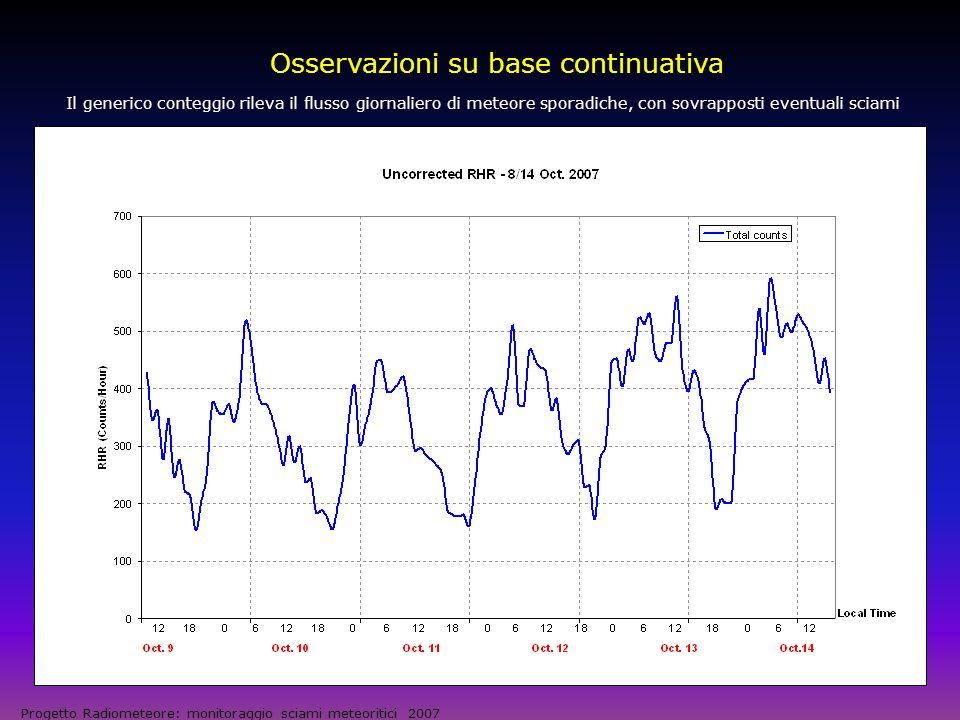 Osservazione di sciami: Liridi 2007 Progetto Radiometeore: monitoraggio sciami meteoritici 2007