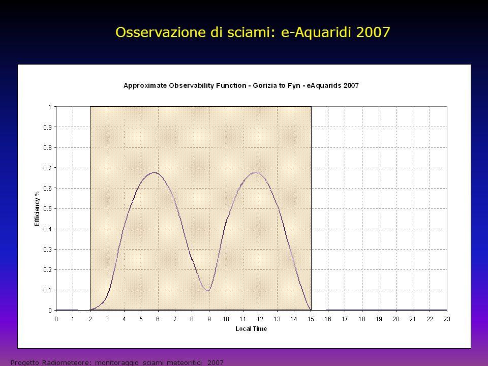 Osservazione di un Outburst: a-Aurigidi 2007 Progetto Radiometeore: monitoraggio sciami meteoritici 2007 Predicted Peak: Sept.